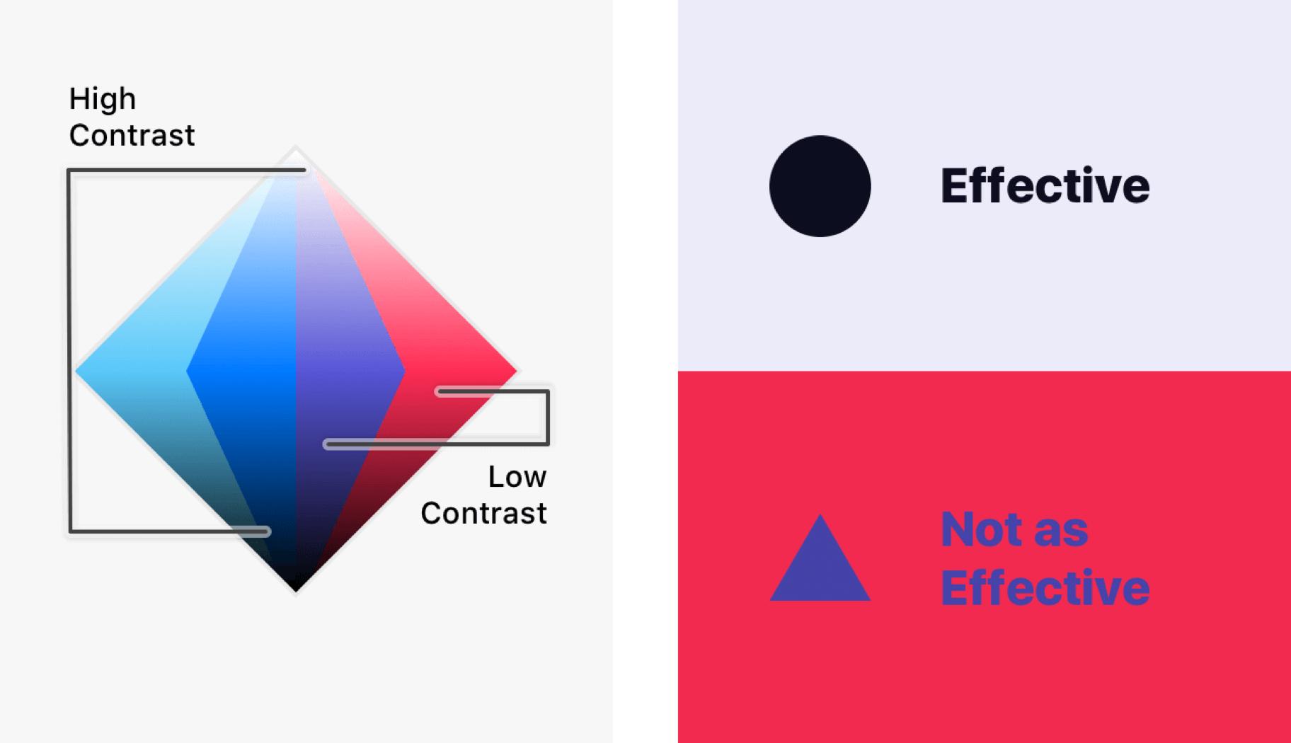 Vizuāli attēlots nepieciešamais krāsu kontrasts, lai informācija tiktu viegli uztverta.