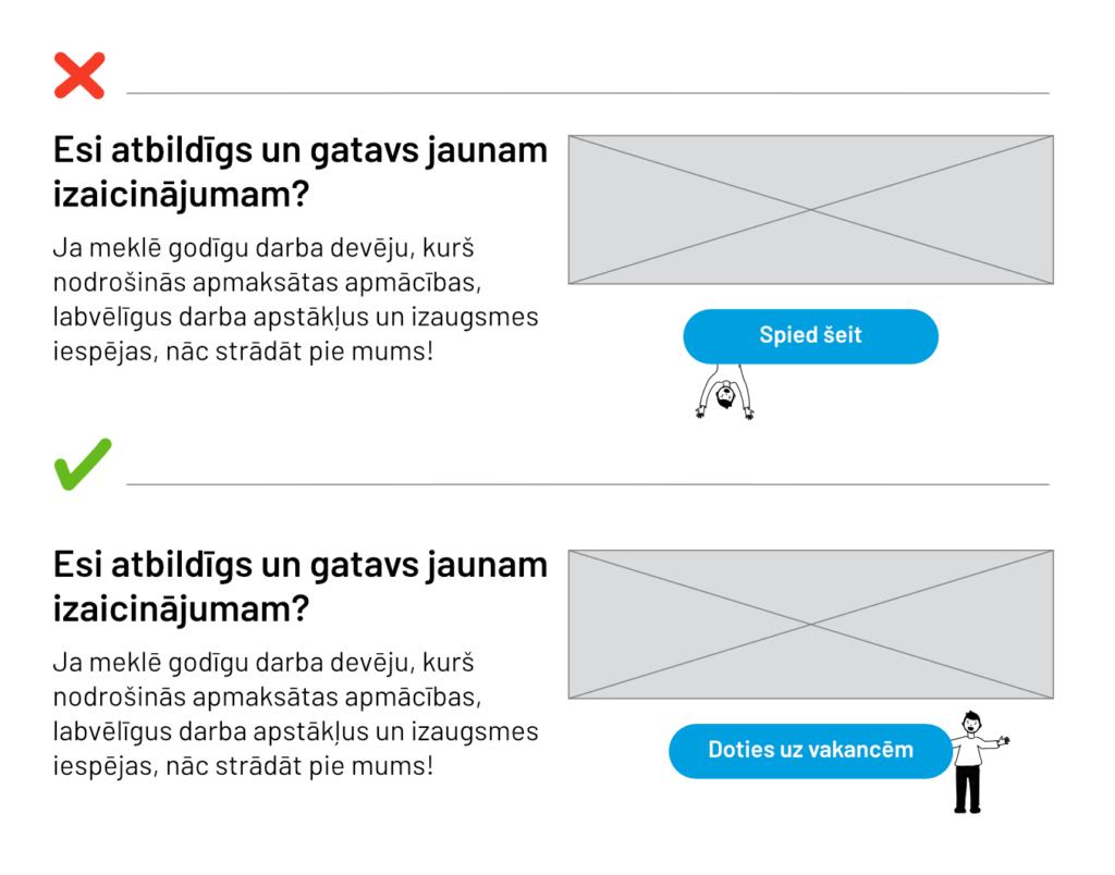 """Vizuāli parādīts, ka tīmekļa vietnē nepieciešams piešķiriet katrai saitei atšķirīgu nosaukumu, kas pēc iespējas precīzāk raksturo saturu, uz kuru tā ved. Attēlā izveidoti divi piemēri. Sliktajā piemērā saite ir nosaukta """"Spied šeit"""", bet labajā """"Doties uz vakancēm""""."""