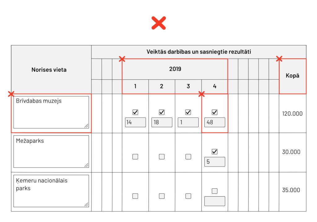 Nepiekļūstama tabula, kura vizualizē tabulāro datu nepareizu lietošanu, un kurā ir atzīmētas tabulas problēmzonas. Piemēram, apvienotas tabulas šūnas un ievades lauki, kuriem tur nevajadzētu atrasties.