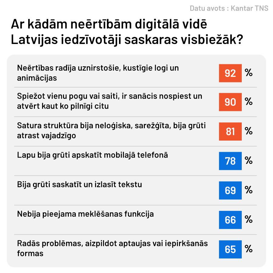 Attēlots procentuālais sadalījums ar kādām neērtībām digitālajā vidē Latvijas iedzīvotāji ir saskārušies visbiežāk