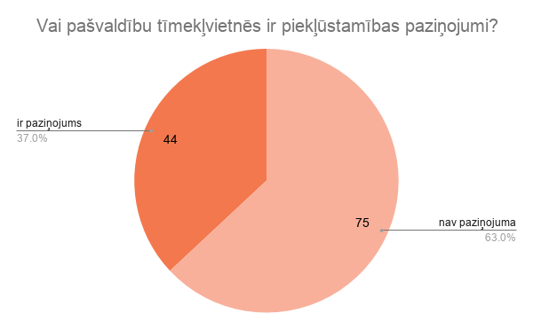 Vai pašvaldību tīmekļvietnēs ir piekļūstamības paziņojumi? Ir paziņojums - 37%, nav - 63%