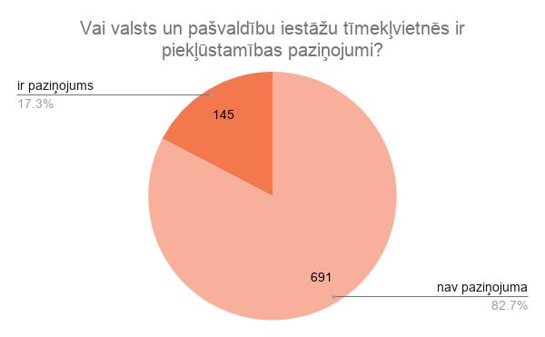 Vai valsts un pašvaldību iestāžu tīmekļvietnēs ir piekļūstamības paziņojumi? Ir paziņojums- 17.3%, nav - 82,7%