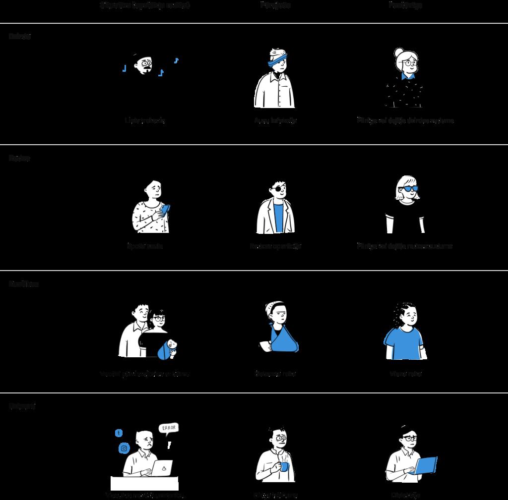 Cilvēku attēlojumi dažādās situācijās