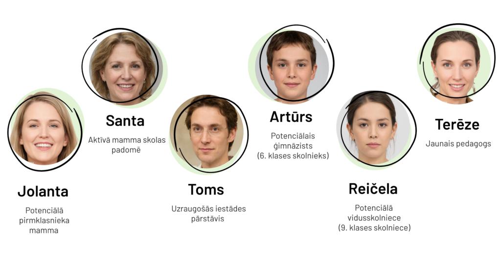 Mājaslapas mērķauditorijas sešu tēlu portreti.